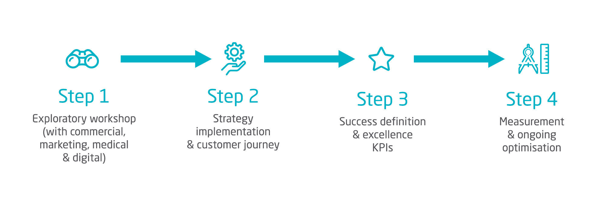 4 step methodology with clear deliverables to ensure your Digital Success